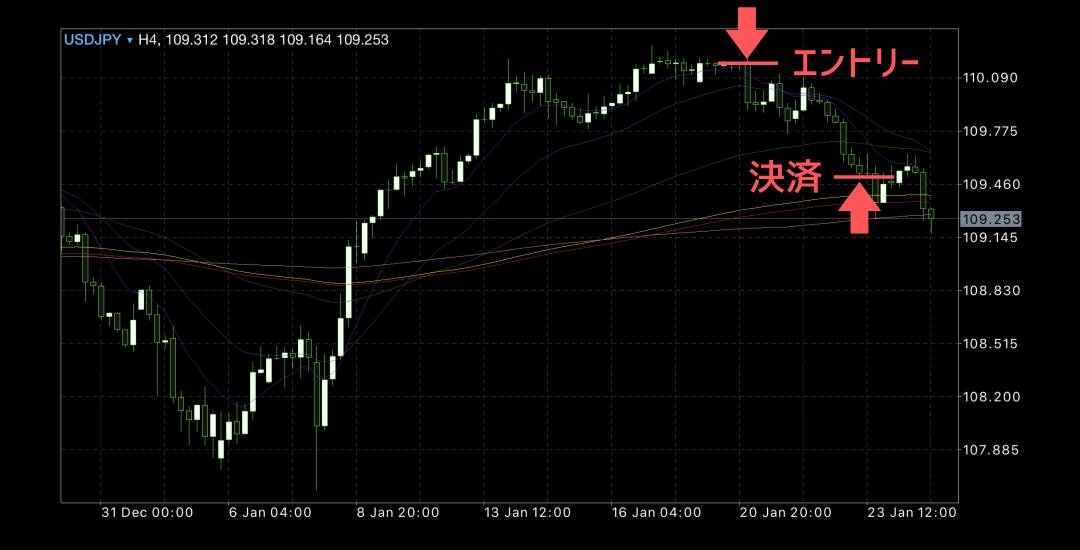 2020年1月20日週ドル円チャート