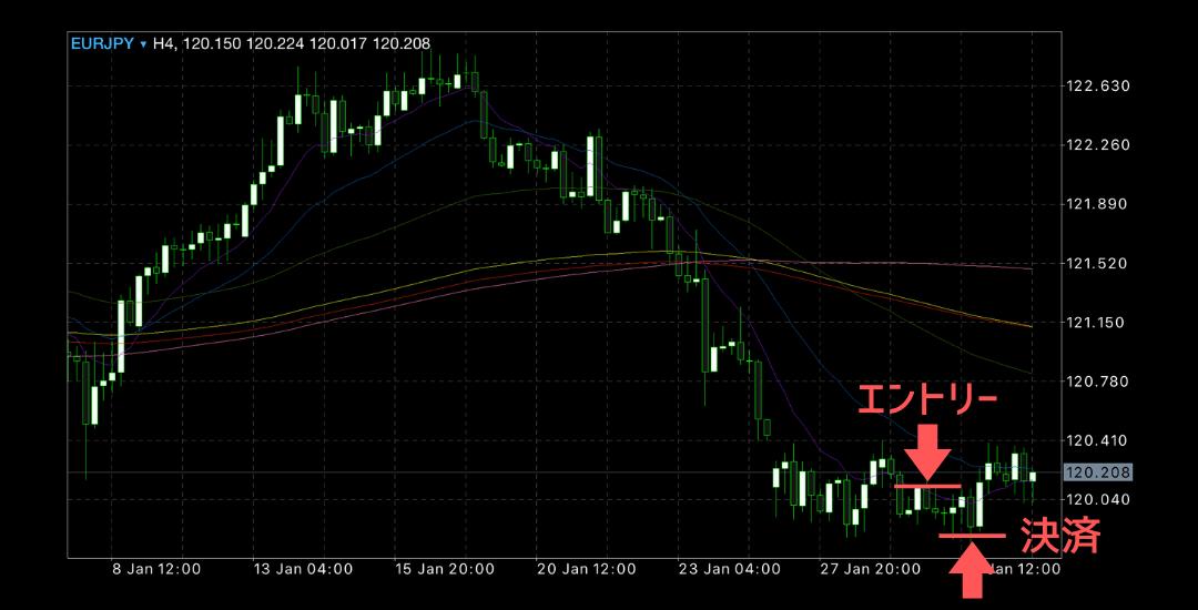 2020年1月27日週ユーロ円チャート
