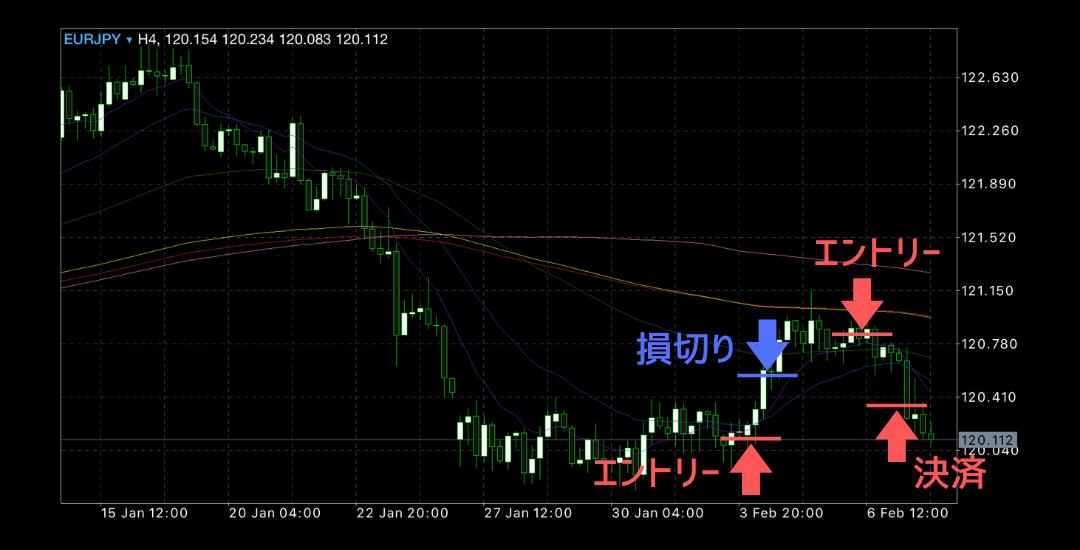 2020年2月3日週ユーロ円チャート