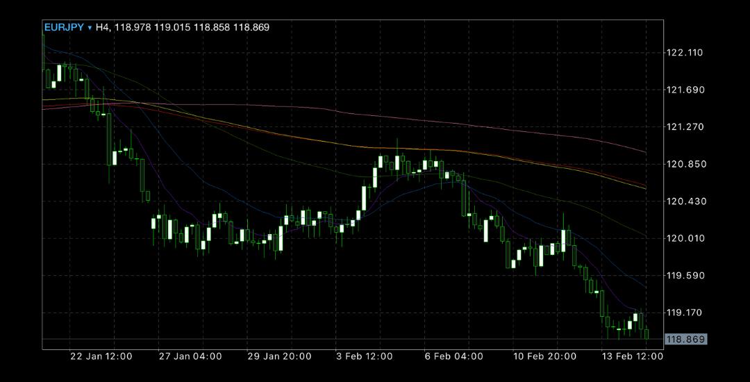 2020年2月10日週ユーロ円チャート