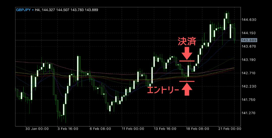 2020年2月17日週ポンド円チャート