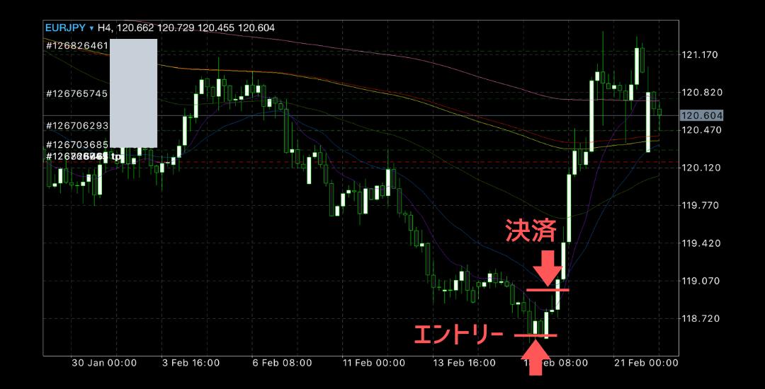 2020年2月17日週ユーロ円チャート