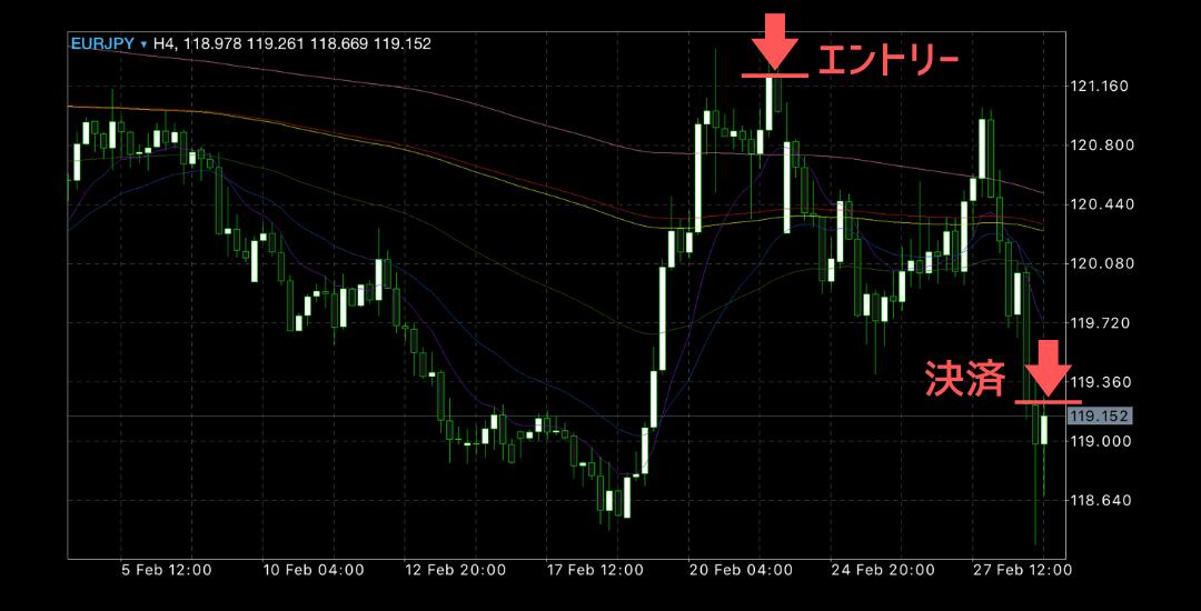 2020年2月25日週ユーロ円チャート