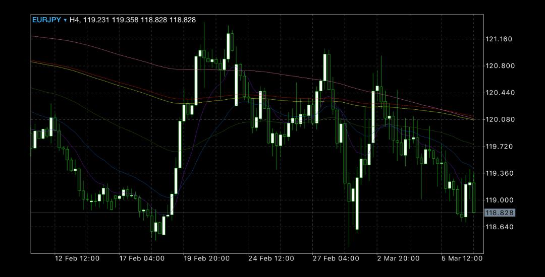 2020年3月2日週ユーロ円チャート