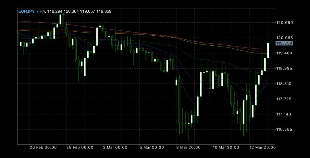 2020年3月9日週ユーロ円チャート